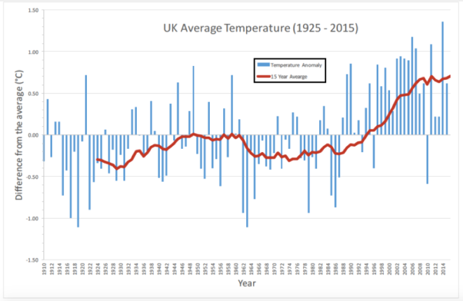UK Average Temperature Anomaly over the last 100 years. (Data source: Met Office )