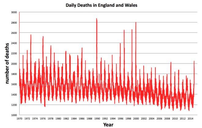 Each one of the 25 million deaths in England and Wales between 1970 and 2014. Source: ONS